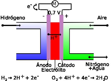 Pila de Hidrogeno. Wikipedia